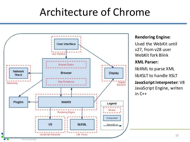web browser architecture rh slideshare net web browser block diagram web browser working diagram