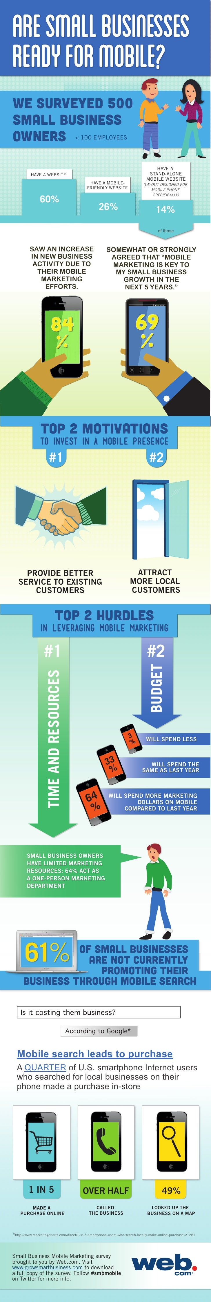 ARE SMALL BUSINESSESREADY FOR MOBILE?WE SURVEYED 500SMALL BUSINESSOWNERS < 100 EMPLOYEES                                  ...