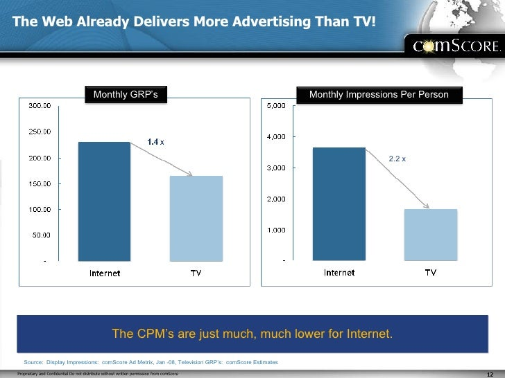 The Web Already Delivers More Advertising Than TV! 2.2 x Source:  Display Impressions:  comScore Ad Metrix, Jan -08, Telev...