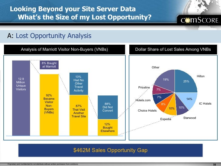 Looking Beyond your Site Server Data What's the Size of my Lost Opportunity? A:   Lost Opportunity Analysis 8% Bought at M...