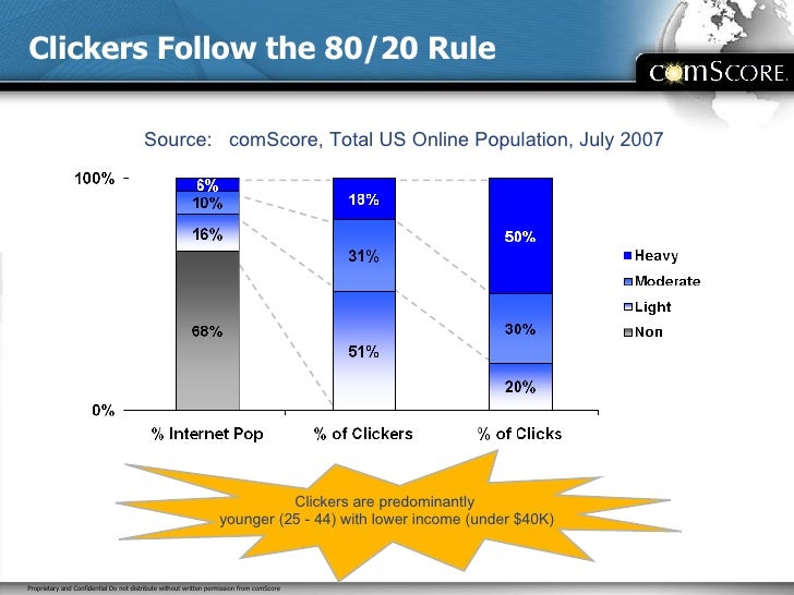 Clickers Follow the 80/20 Rule Source:  comScore, Total US Online Population, July 2007   Clickers are predominantly  youn...
