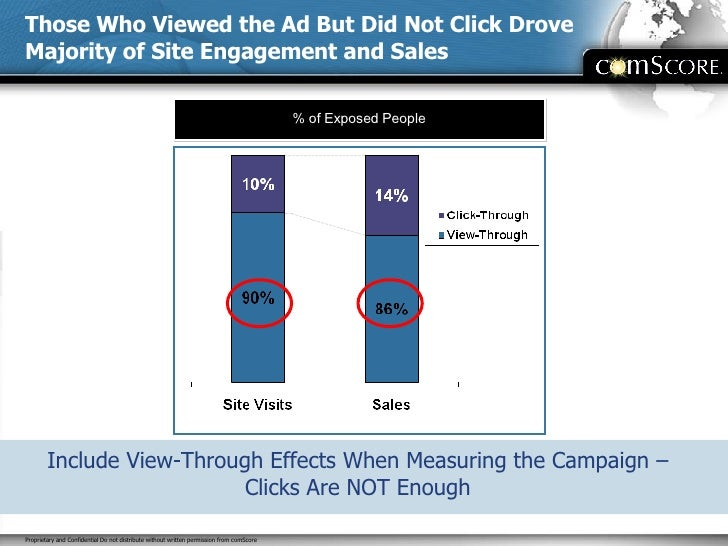 Those Who Viewed the Ad But Did Not Click Drove Majority of Site Engagement and Sales % of Exposed People Include View-Thr...