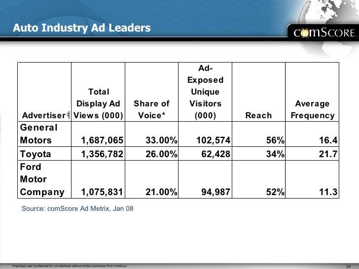 Auto Industry Ad Leaders Source: comScore Ad Metrix, Jan 08