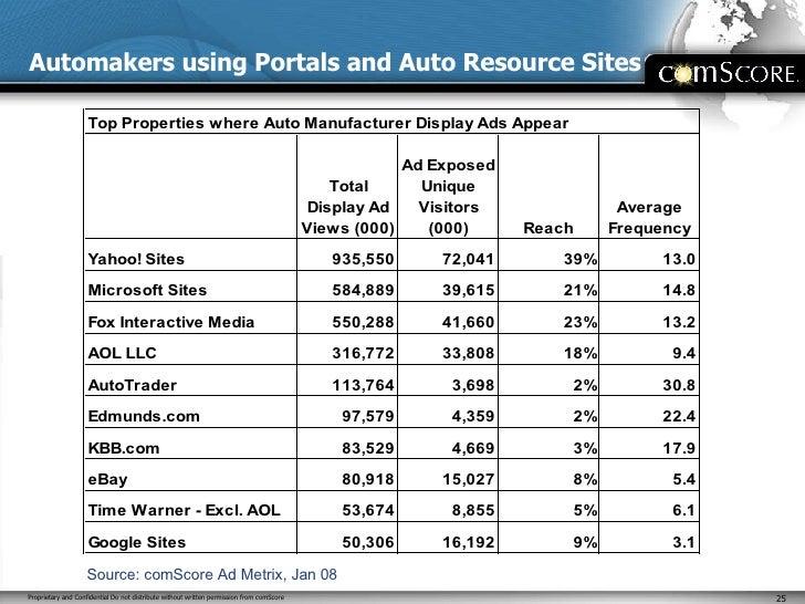 Automakers using Portals and Auto Resource Sites Source: comScore Ad Metrix, Jan 08
