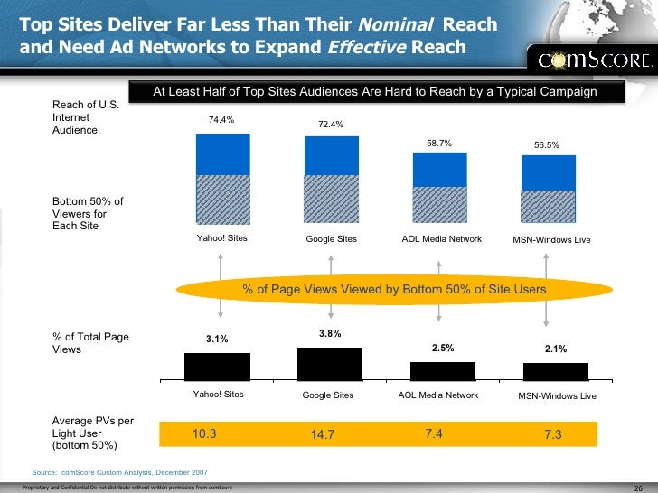 Top Sites Deliver Far Less Than Their  Nominal  Reach and Need Ad Networks to Expand  Effective  Reach Reach of U.S. Inter...