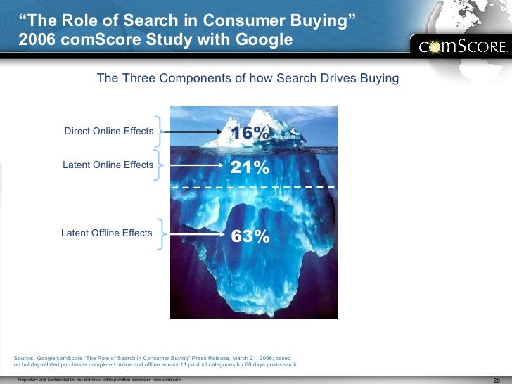 """"""" The Role of Search in Consumer Buying"""" 2006 comScore Study with Google Source:  Google/comScore """"The Role of Search in C..."""
