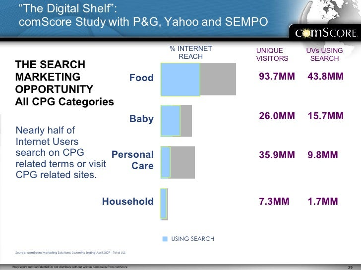 THE SEARCH MARKETING OPPORTUNITY All CPG Categories <ul><li>Nearly half of Internet Users search on CPG related terms or v...