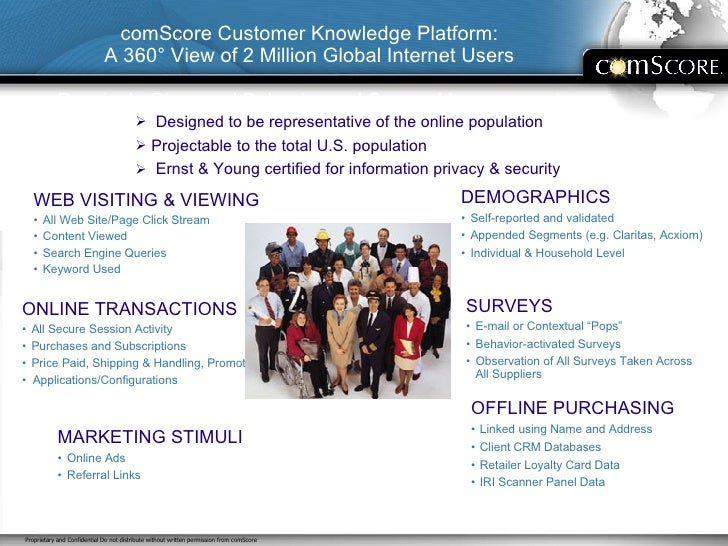 comScore Customer Knowledge Platform: A 360° View of 2 Million Global Internet Users Passively Observed Behavior and Surve...