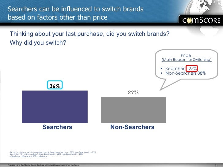 Searchers can be influenced to switch brands  based on factors other than price Thinking about your last purchase, did you...