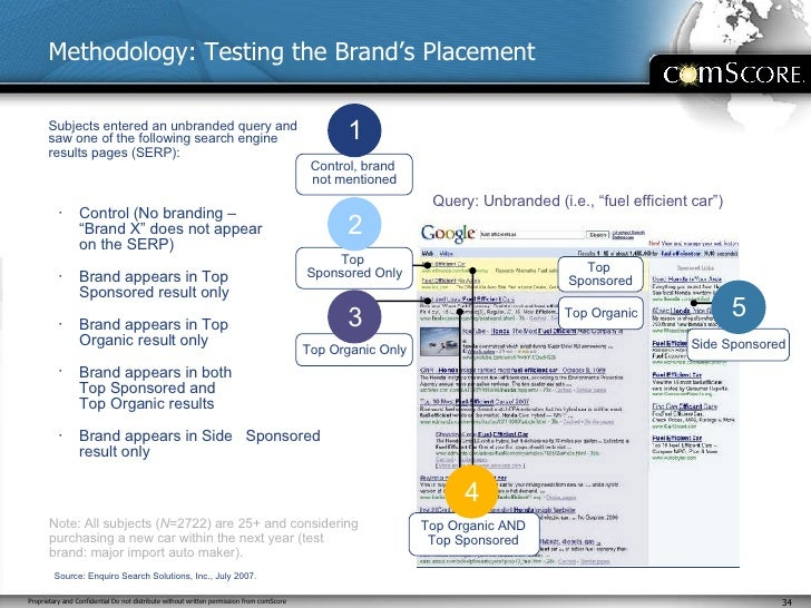 """Query: Unbranded (i.e., """"fuel efficient car"""") Methodology: Testing the Brand's Placement <ul><ul><li>Control (No branding ..."""