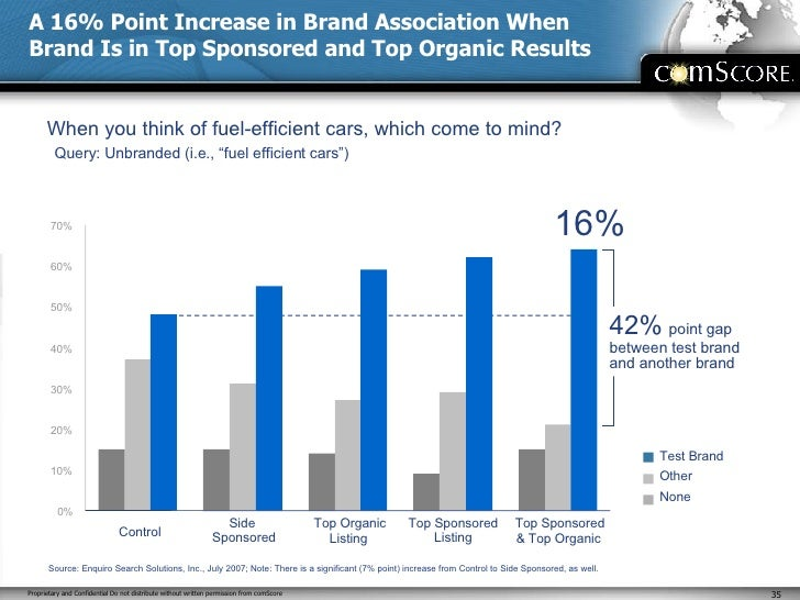 A 16% Point Increase in Brand Association When Brand Is in Top Sponsored and Top Organic Results Test Brand  Other None Wh...