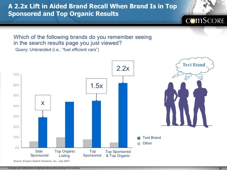 A 2.2x Lift in Aided Brand Recall When Brand Is in Top Sponsored and Top Organic Results Which of the following brands do ...