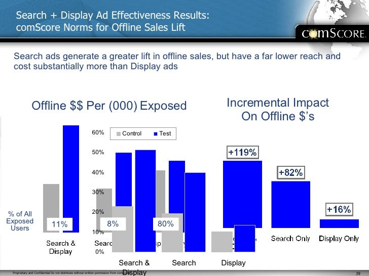 Search + Display Ad Effectiveness Results: comScore Norms for Offline Sales Lift Incremental Impact On Offline $'s Search ...