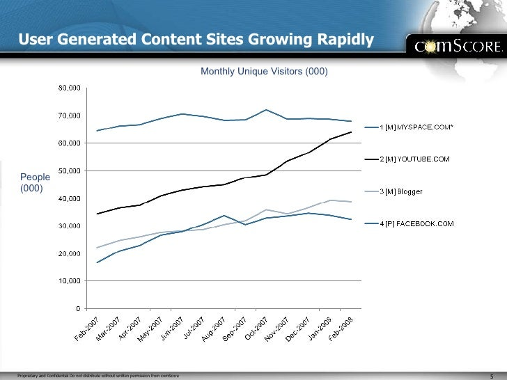 User Generated Content Sites Growing Rapidly People (000) Monthly Unique Visitors (000)