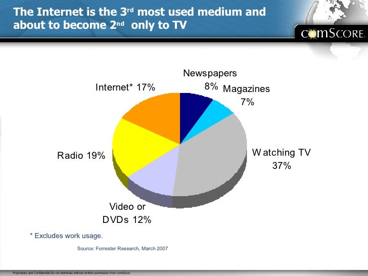 The Internet is the 3 rd  most used medium and about to become 2 nd   only to TV Source: Forrester Research, March 2007 * ...