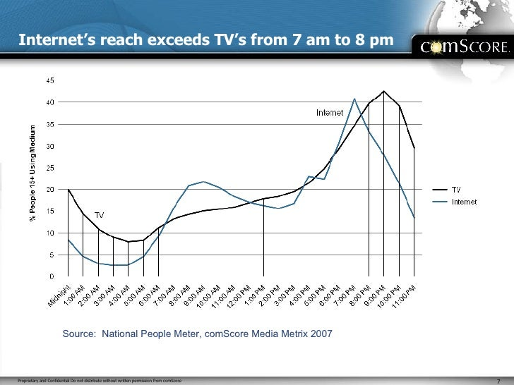 Internet's reach exceeds TV's from 7 am to 8 pm Source:  National People Meter, comScore Media Metrix 2007
