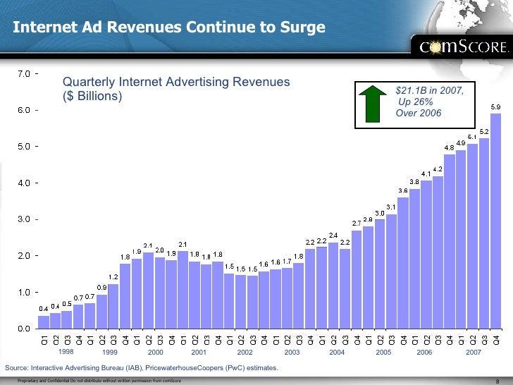 Internet Ad Revenues Continue to Surge Quarterly Internet Advertising Revenues ($ Billions)  1998 1999 2007 2006 2005 2004...
