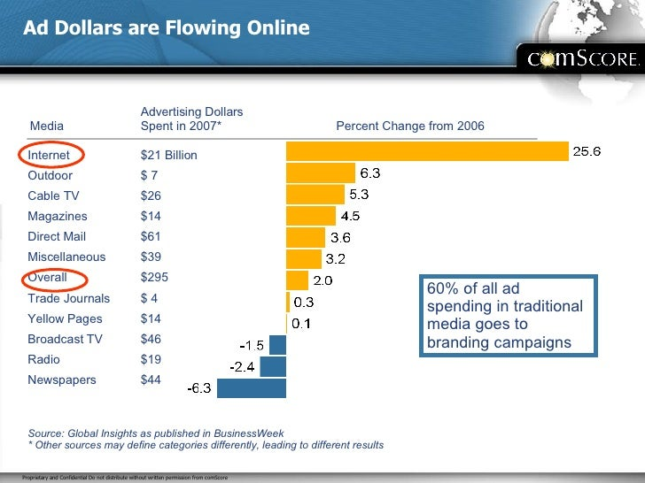 Ad Dollars are Flowing Online Internet Outdoor Cable TV Magazines Direct Mail Miscellaneous Overall Trade Journals Yellow ...
