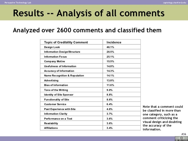 Results -- Analysis of all comments Analyzed over 2600 comments and classified them Note that a comment could be classifie...