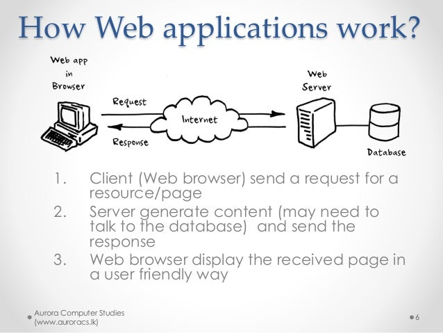 how to call c web development