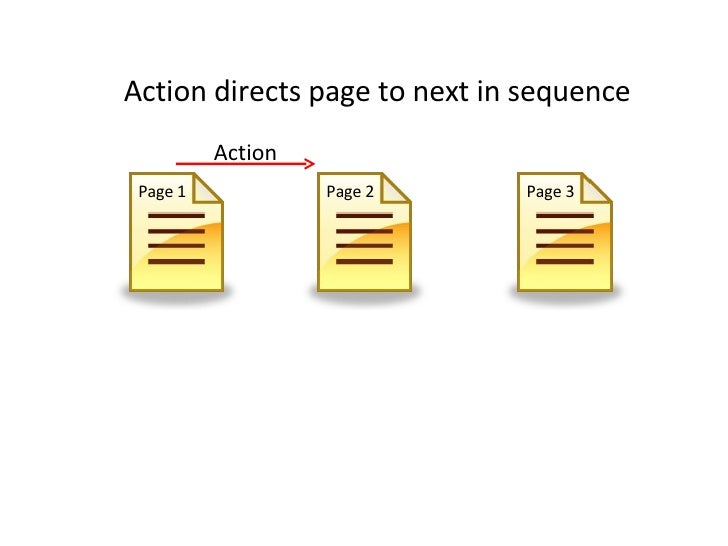 Page 1 Page 2 Page 3 Action Action directs page to next in sequence