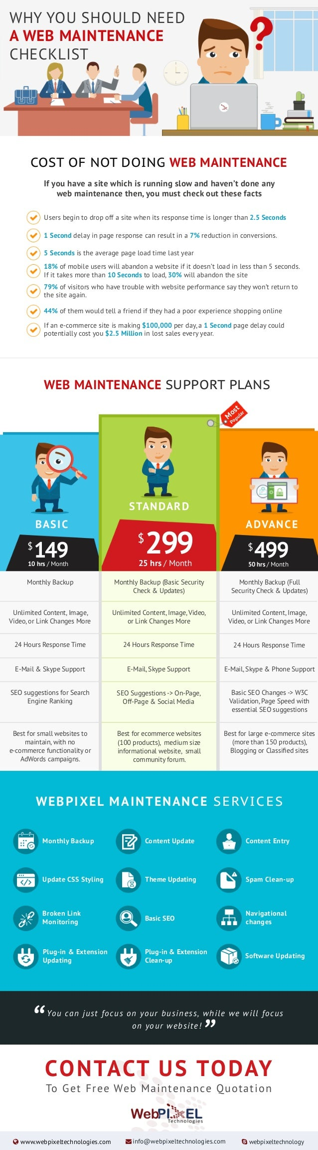 WHY YOU SHOULD NEED A WEB MAINTENANCE CHECKLIST WEB MAINTENANCE SUPPORT PLANS COST OF NOT DOING WEB MAINTENANCE If you hav...