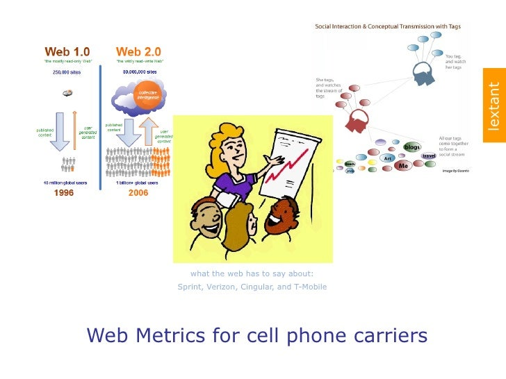 what the web has to say about: Sprint, Verizon, Cingular, and T-Mobile Web Metrics for cell phone carriers lextant