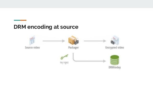 DRM encoding at source