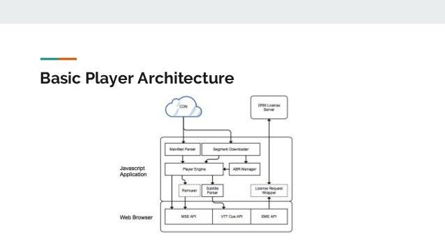 Basic Player Architecture