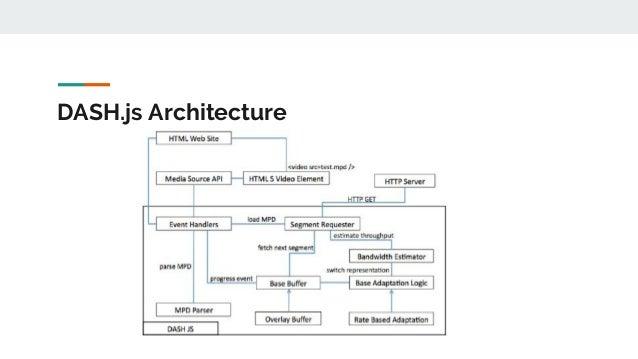 DASH.js Architecture