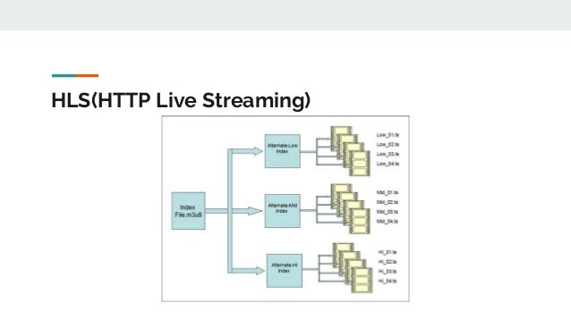 HLS(HTTP Live Streaming)