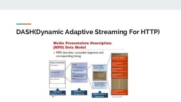 DASH(Dynamic Adaptive Streaming For HTTP)