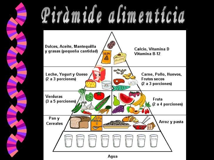 Piràmide alimentícia