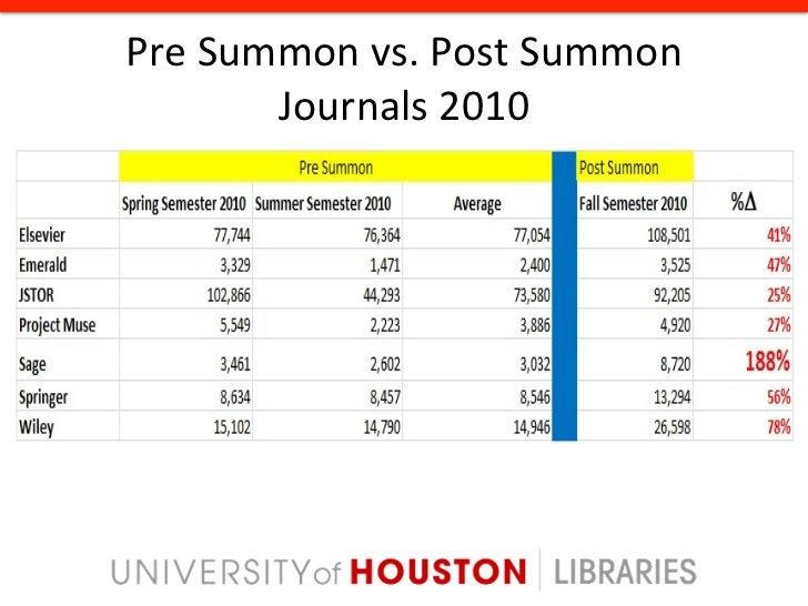 Pre Summon vs. Post Summon    Database Sessions 2010