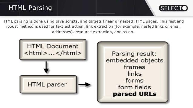 Screen Scraping In Java
