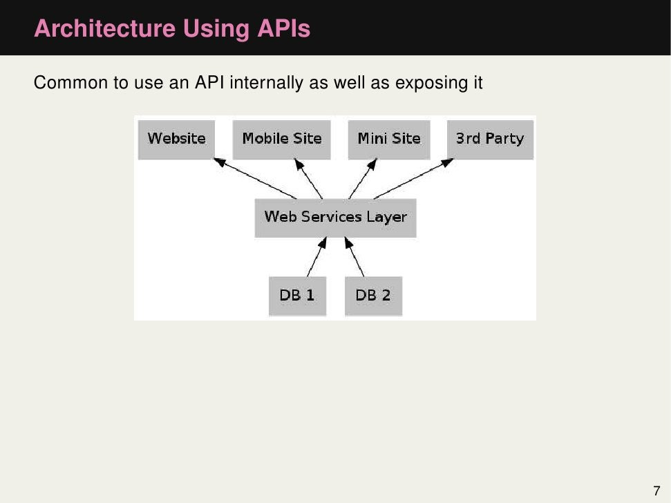 Architecture Using APIsCommon to use an API internally as well as exposing it                                             ...