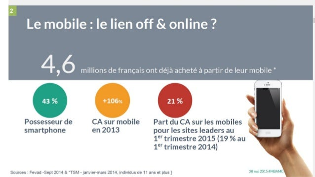 Comment le Web-to-Store ? Source : Blog Id Interactive