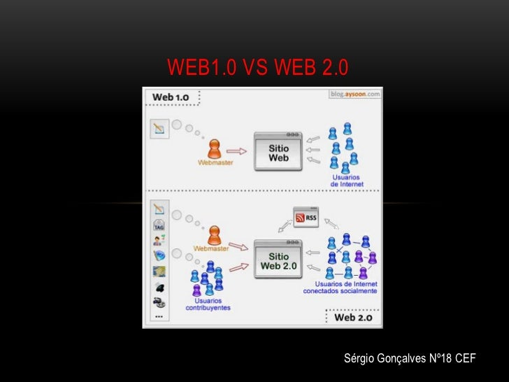 WEB1.0 VS WEB 2.0                Sérgio Gonçalves Nº18 CEF
