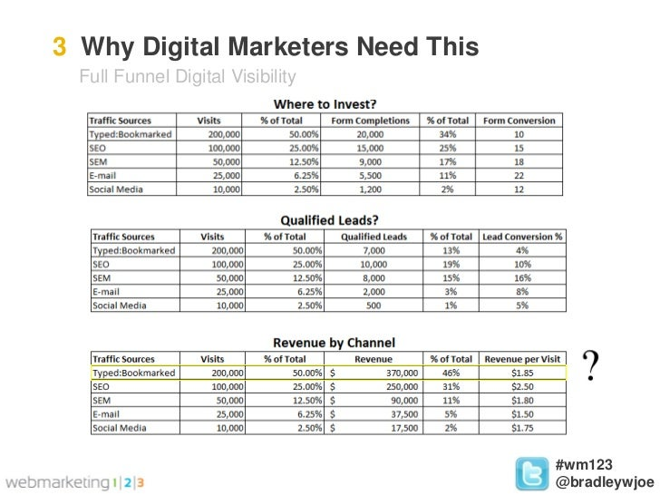 Integrating SEO, PPC, and SMM for B2B Companies