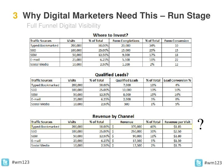 Web123 Proving The ROI of SEO: 3 Steps To Justifying Your Marketing S…