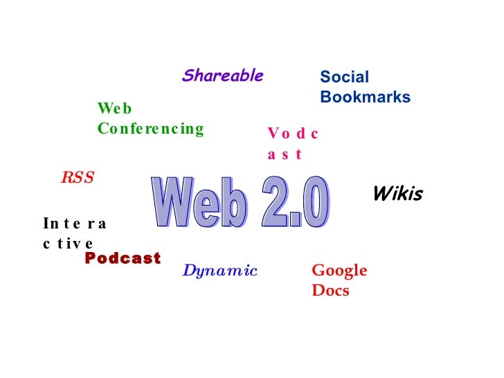 Web 2.0 Blogs Google Docs Podcast RSS Dynamic Interactive Shareable  Social Bookmarks Vodcast Web Conferencing Wikis