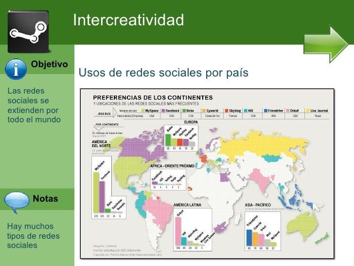 Intercreatividad      Objetivo                 Usos de redes sociales por paísLas redessociales seextienden portodo el mun...