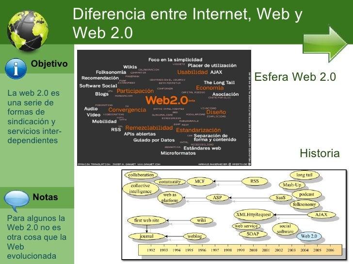 Diferencia entre Internet, Web y                   Web 2.0      Objetivo                                            Esfera...