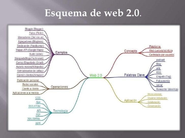 Esquema de web 2.0.<br />
