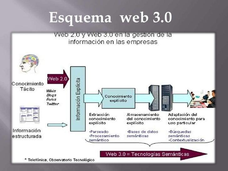 Esquema  web 3.0<br />