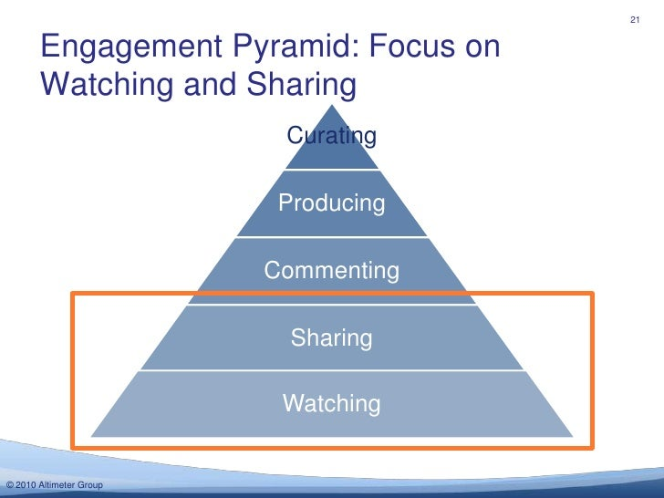 21<br />Curating<br />Engagement Pyramid: Focus on Watching and Sharing<br />Producing<br />Commenting<br />Sharing<br />W...