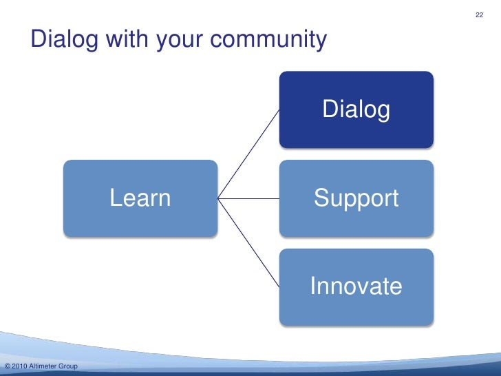Dialog with your community<br />22<br />