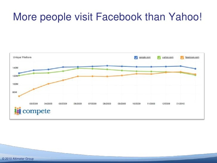 More people visit Facebook than Yahoo!<br />