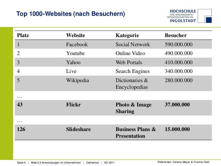 Top 1000-Websites (nach Besuchern)<br />Referenten: Verena Meyer & Yvonne Hudi<br />