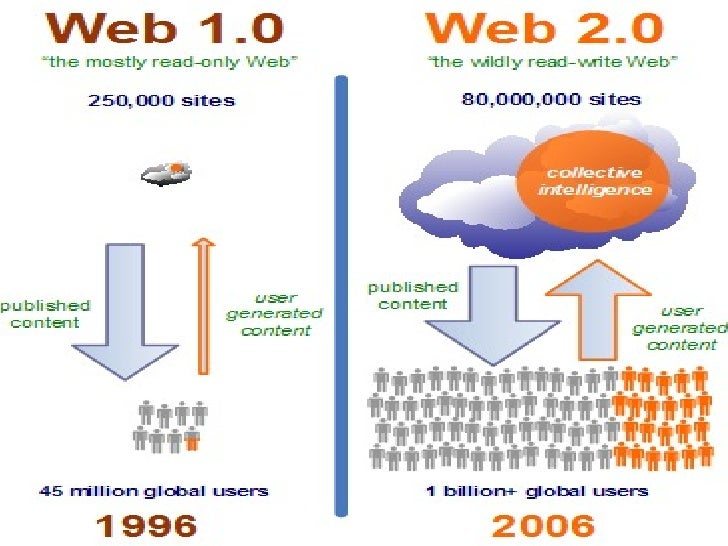 Web 1.0 vs. Web 2.0http://www.slideshare.net/ceshencam/medicina-basada-en-la-evidencia-y-web-20-presentation